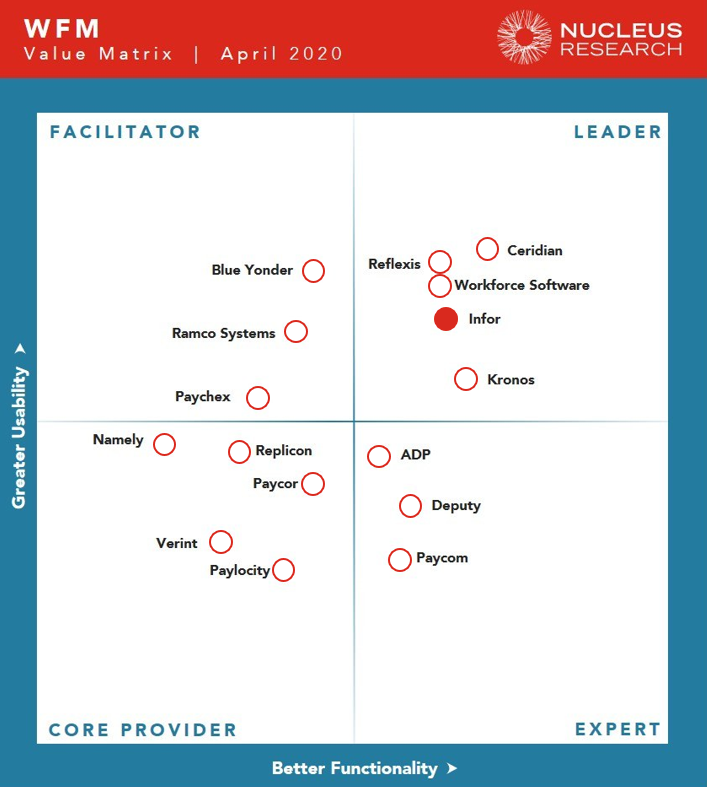 Infor WFM Nucleus Research